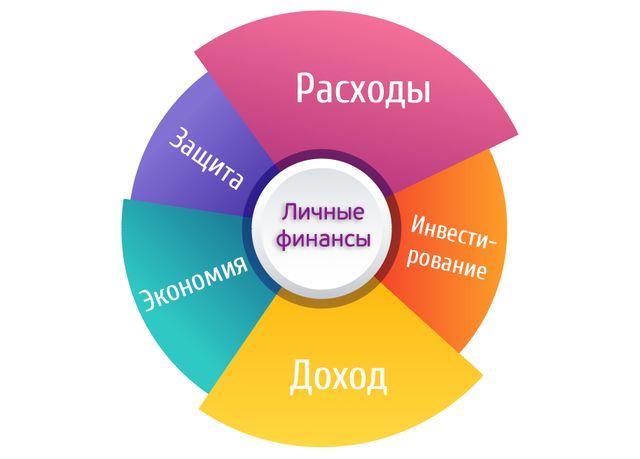 Главные составляющие сферы личных финансов